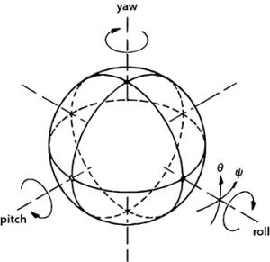 Gyroscopic-Concept